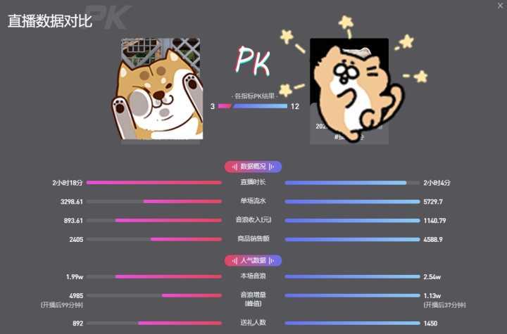 抖音直播为什么要PK?抖音pk一万分等于多少钱?